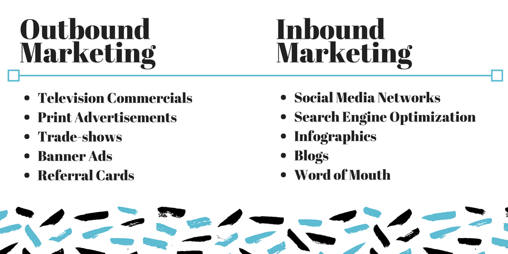 Graphic with examples of inbound and outbound marketing