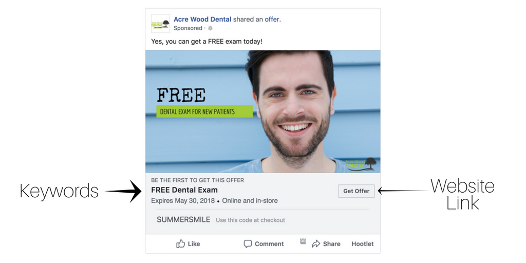 Facebook Ad. Add important keywords and a website link to the advertisement.