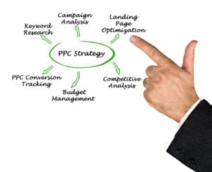 Finger pointing at PPC Strategy
